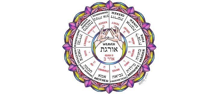 kohenet-wheel-banner