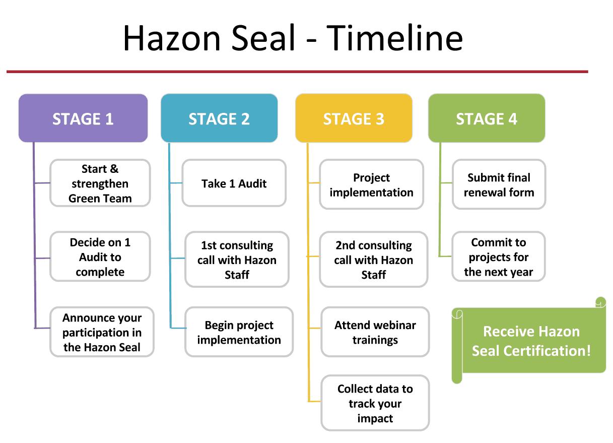 Hazon seal of sustainability detailed process xflitez Images